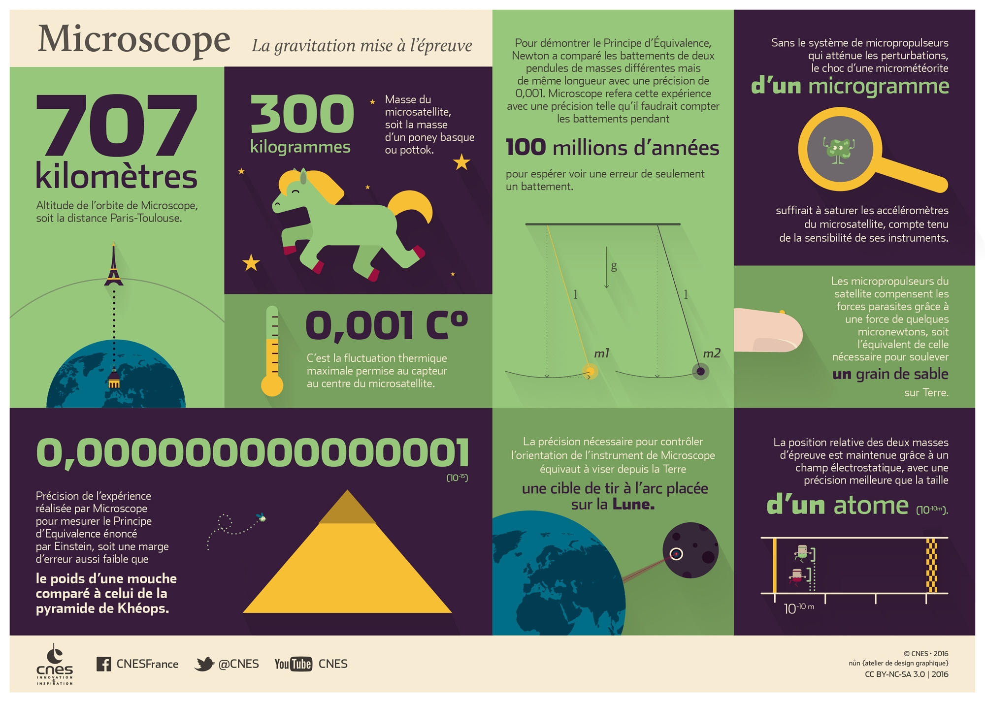 is_microscope-infographie-2000-2.jpg